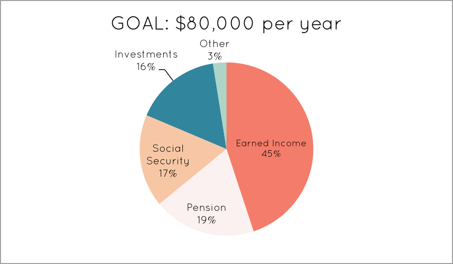 Retirement Chart Example | Creative Savings Blog
